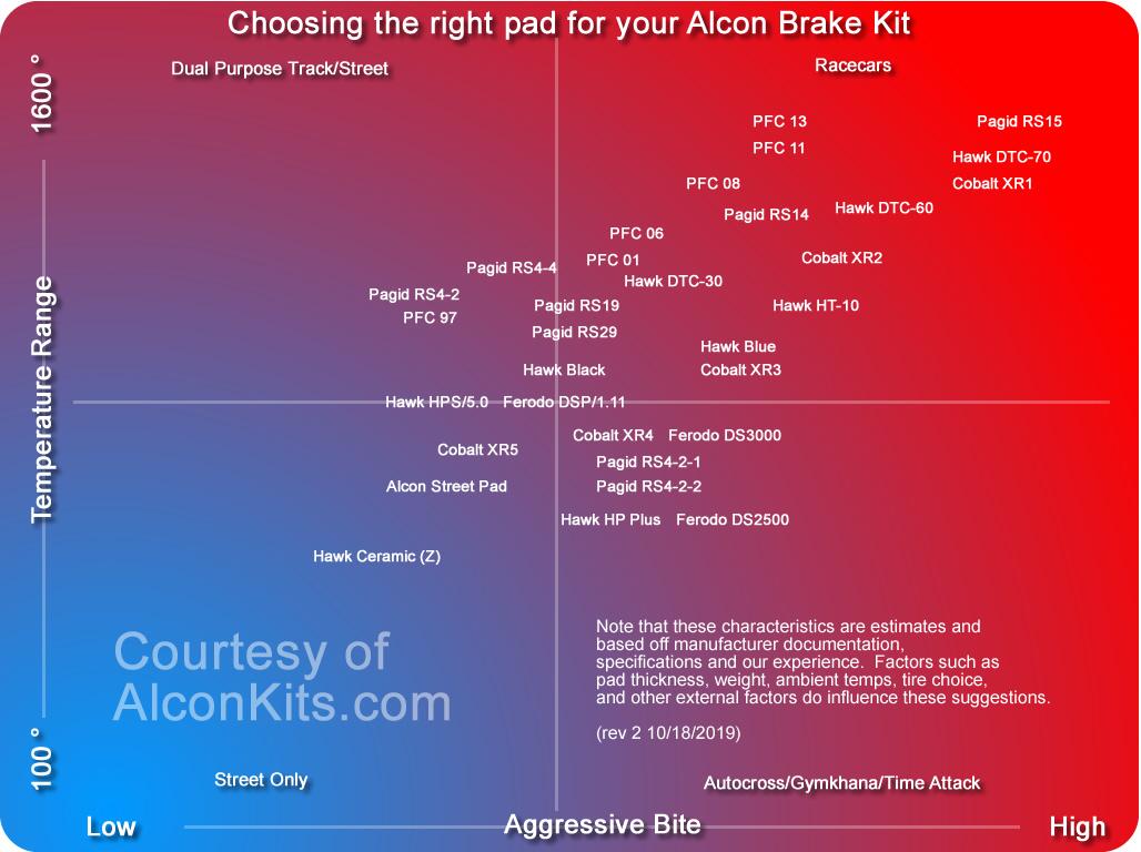 Brake Pad Info